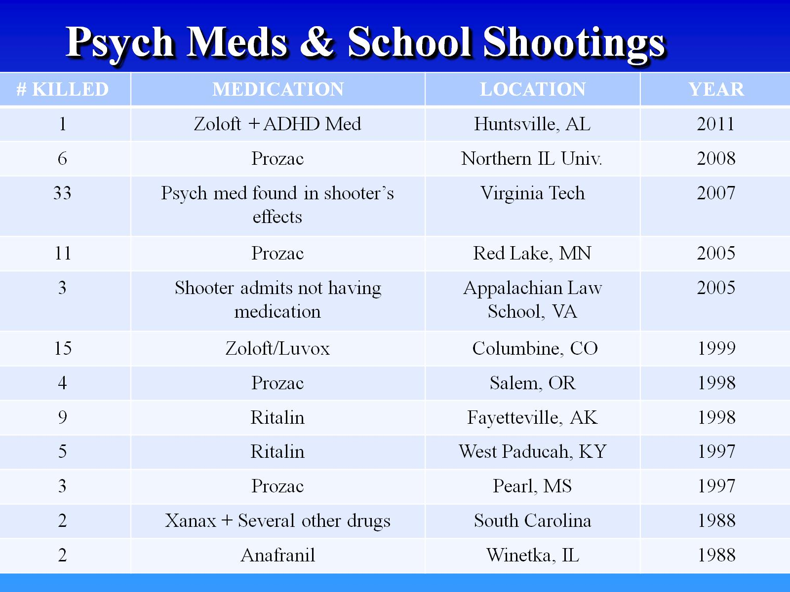 Reasons for school shootings: why are they so frequent?